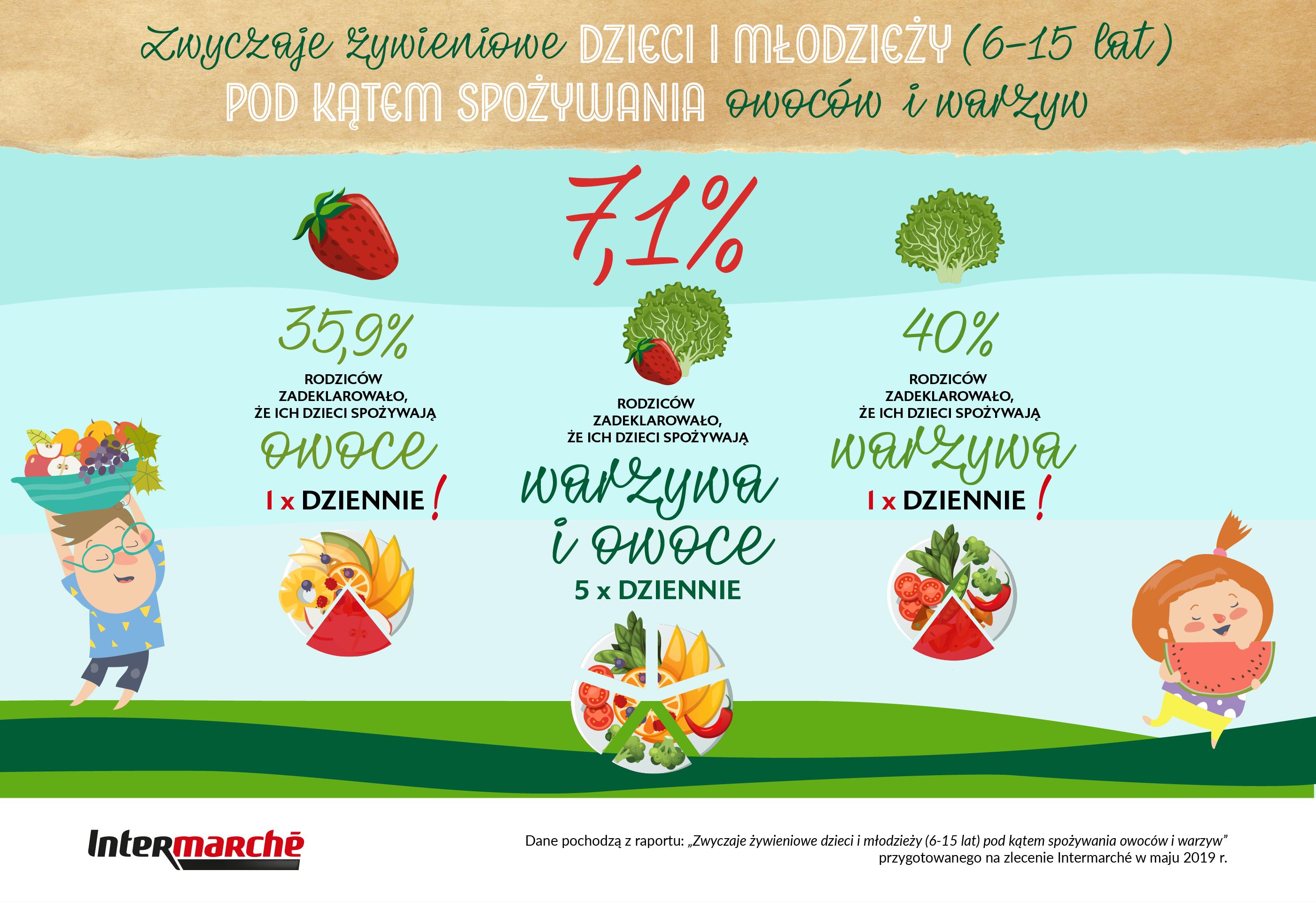 Tylko 7 procent dzieci w wieku szkolnym spożywa zalecaną dzienną dawkę owoców i warzyw