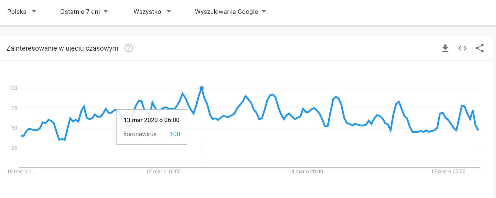 jak Polacy szukają informacji o koronawirusie w Google 4