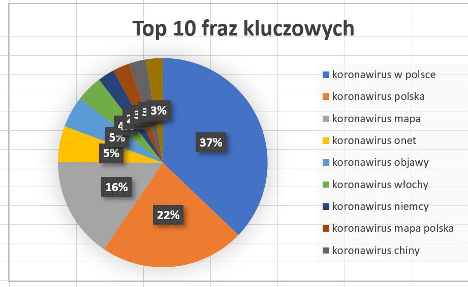 jak Polacy szukają informacji o koronawirusie w Google 5