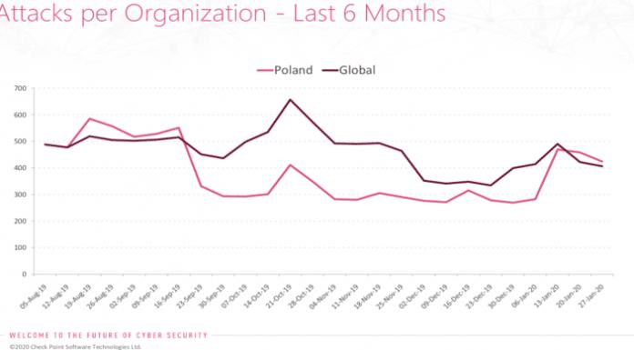 Hakerzy atakują polskie firmy z branży finansowej, energetyki i transportu 1 BEZPIECZEŃSTWO, TECHNOLOGIA