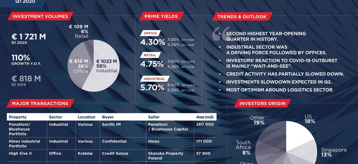 Podsumowanie pierwszego kwartału 2020 roku na rynku inwestycyjnym