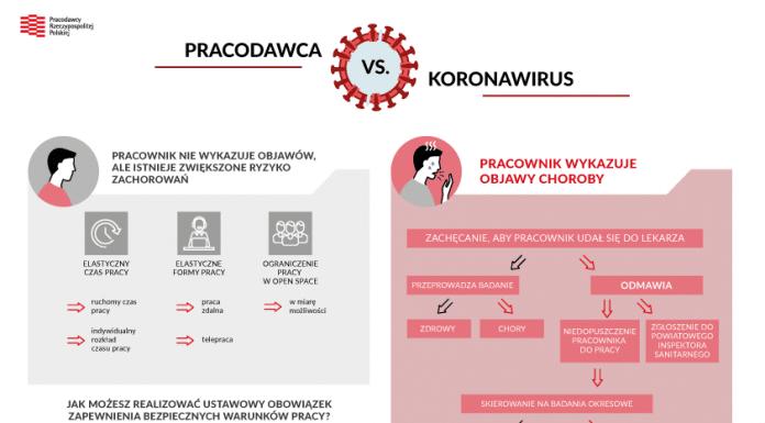 Pracodawca kontra koronawirus 1 MEDYCYNA I FARMACJA, PRACA I KARIERA