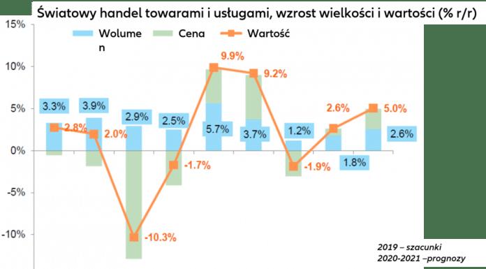 Prognoza gospodarcza Euler Hermes na lata 2020/21 1 GOSPODARKA, TRENDY 2020