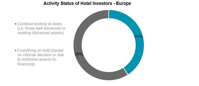 Wpływ kryzysu wywołanego przez COVID-19 na rynek hotelowy w Europie 2