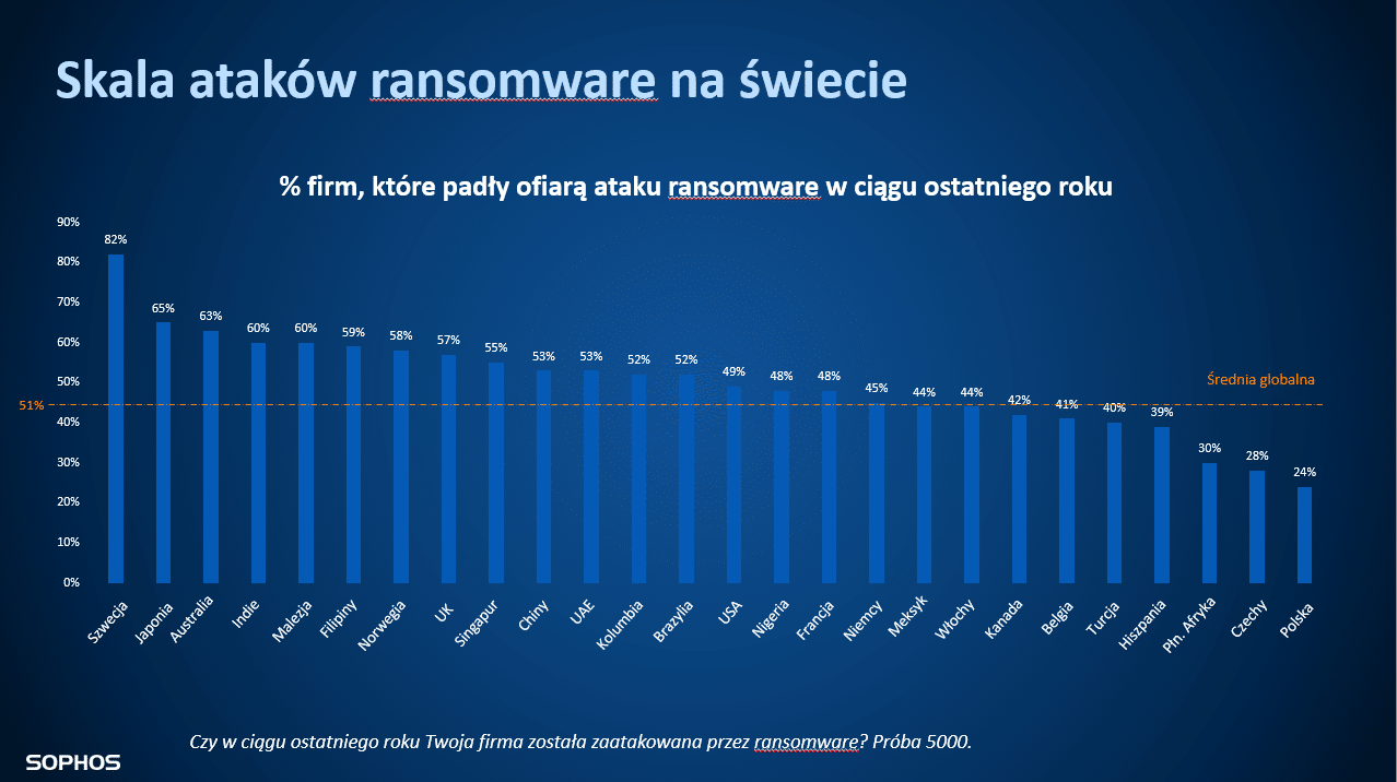 Skala_ataków_ransomware (1)