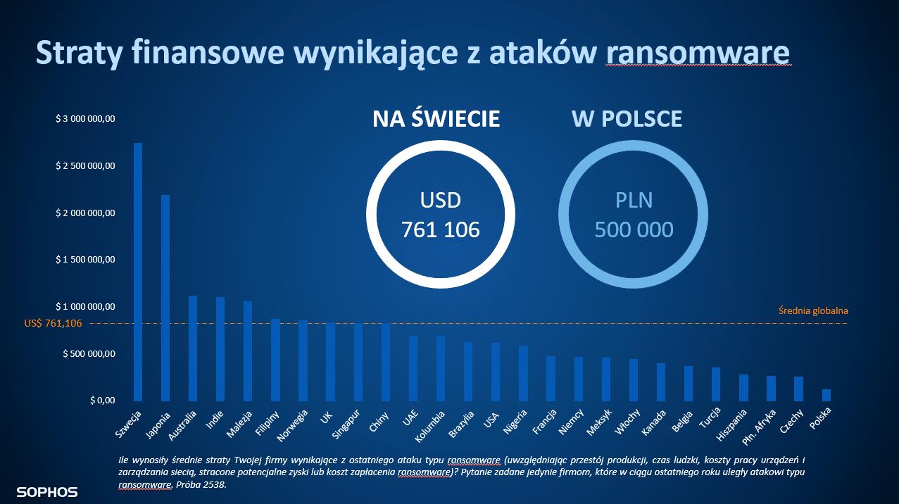 Straty_finansowe_ransomware