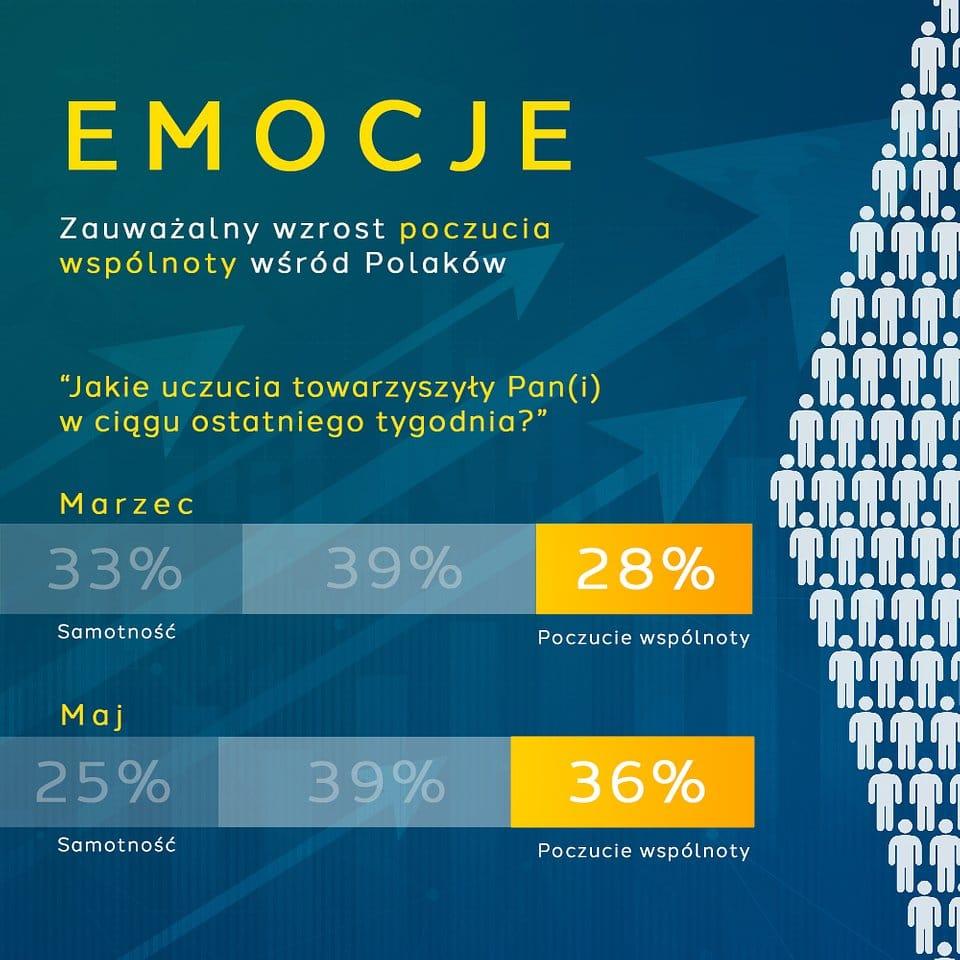 Polacy jednoczą się w kryzysie – 36% odczuwa poczucie wspólnoty