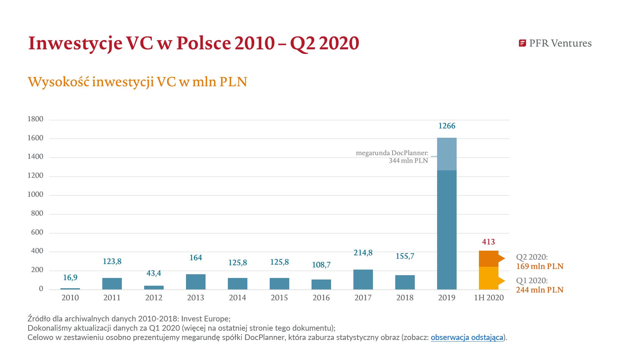 Wartość inwestycji venture capital w Polsce w drugim kwartale 2020