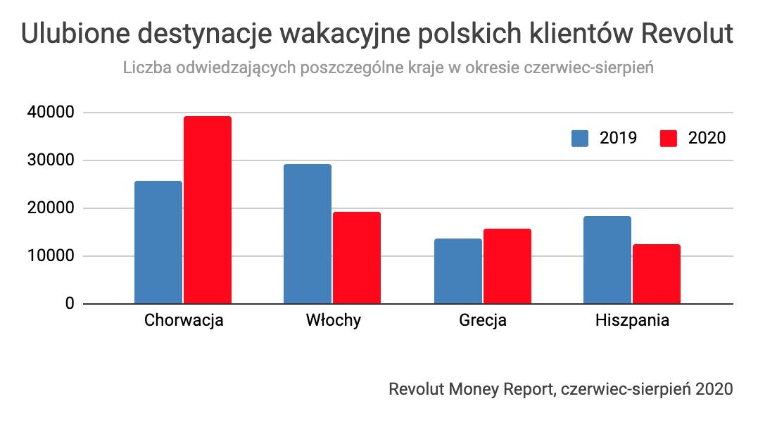 Ulubione destynacje wakacyjne polskich klientów Revolut – turyści 2019-2020