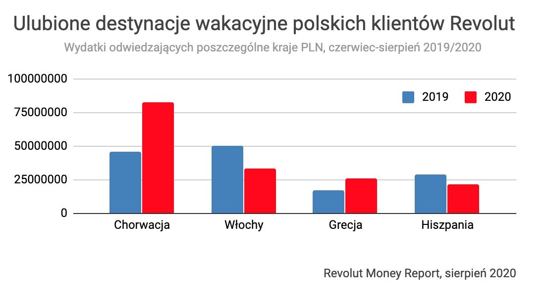 Ulubione destynacje wakacyjne polskich klientów Revolut – wydatki 2019-2020