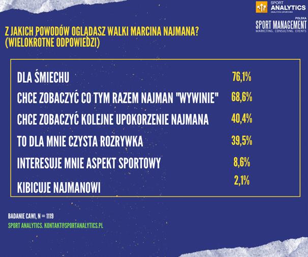 Jak Marcina Najmana oceniają Polacy 4