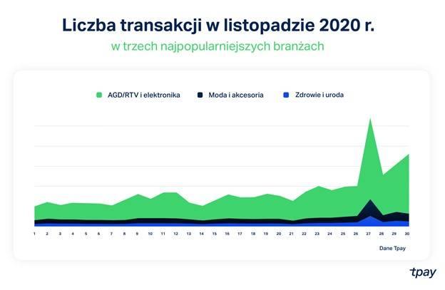 black friday 2020 Liczba transakcji
