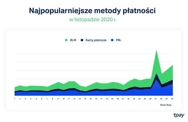 black friday 2020 Metody płatności