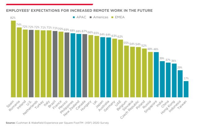 52% Polaków chciałoby w przyszłości móc częściej korzystać z pracy zdalnej