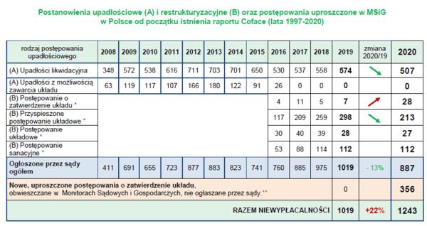Niewypłacalności przedsiębiorstw w Polsce w 2020 roku 2