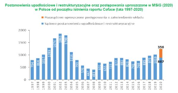 Niewypłacalności przedsiębiorstw w Polsce w 2020 roku