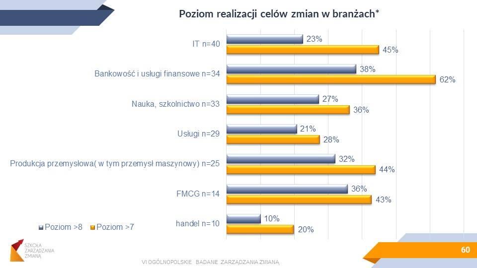 Raport OBZZ2021-efektywność_wdrożeń_wg_branż