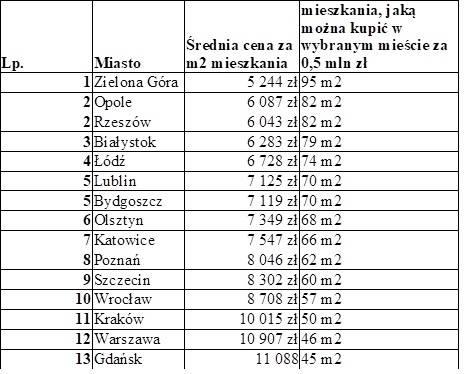 Jakiej wielkości nieruchomość można kupić za pół miliona złotych