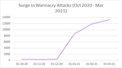 WannaCry powraca