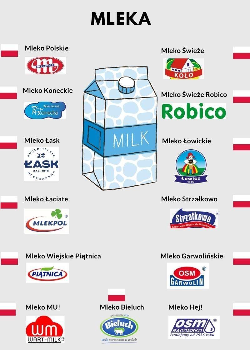 Grafika mleko