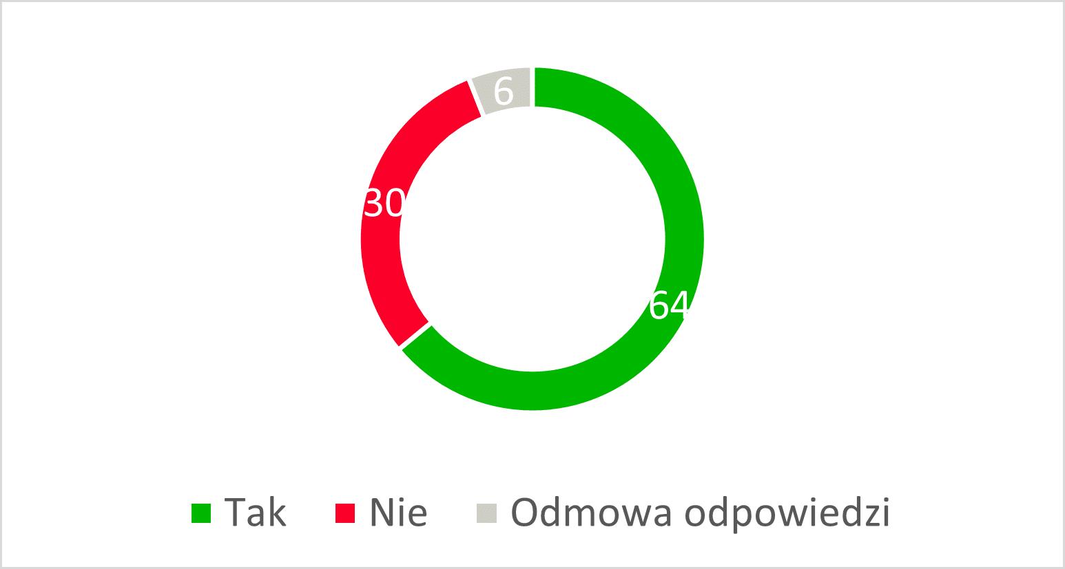 Inwestowanie – najlepsze opcje według Polaków 3
