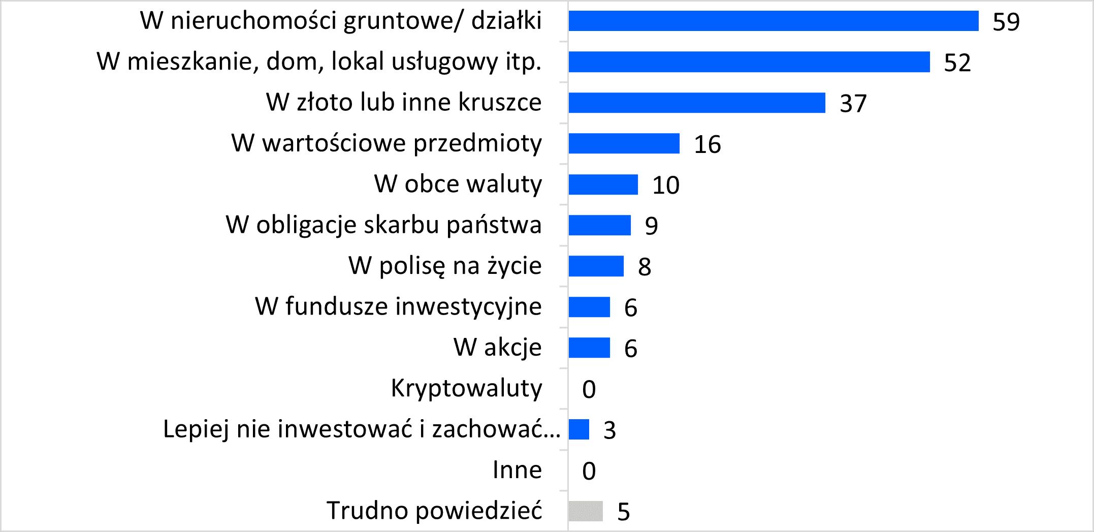 Inwestowanie – najlepsze opcje według Polaków