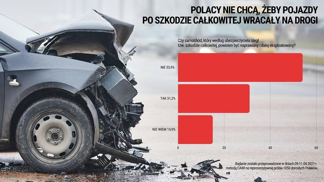 Pojazdy po szkodzie całkowitej powinny zniknąć z dróg