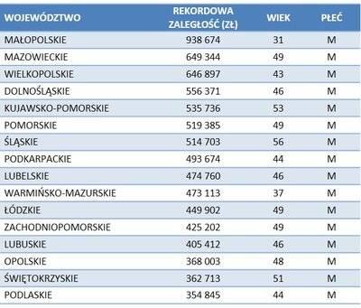 Rekordzista alimentacyjny z Małopolski