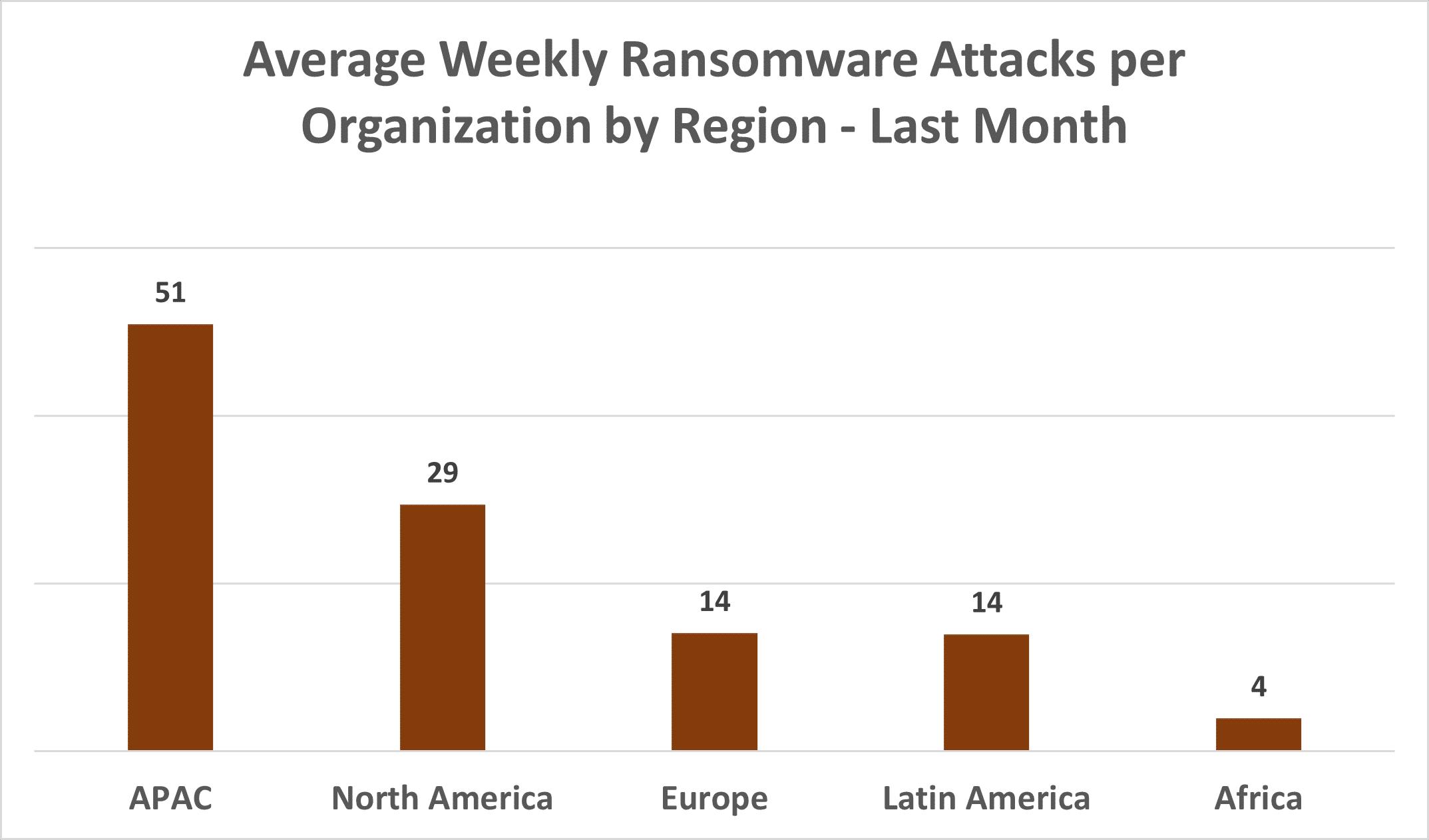 Liczba ataków ransomware