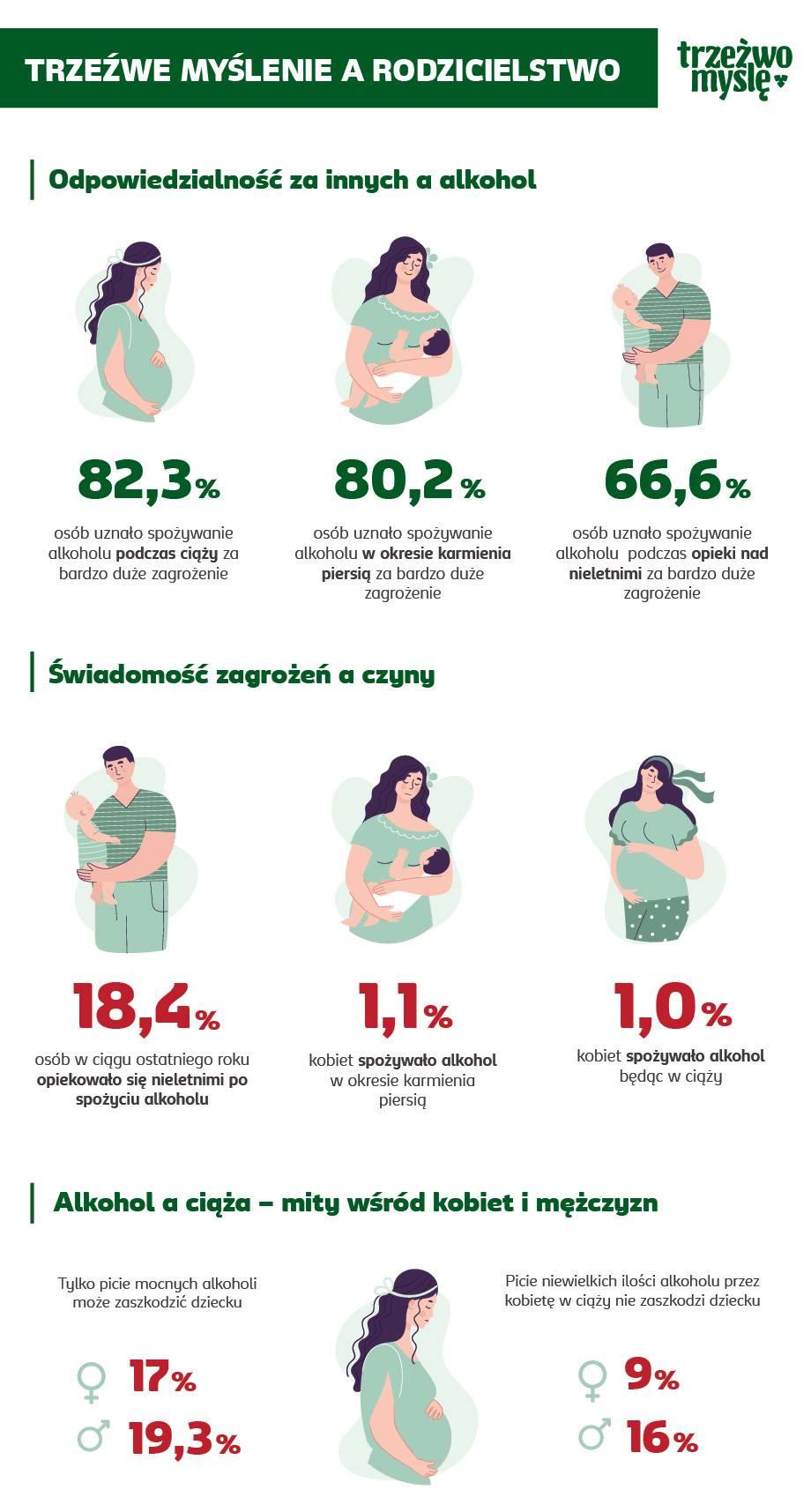 Infografika Trzeźwe myslenie a rodzicielstwo 1