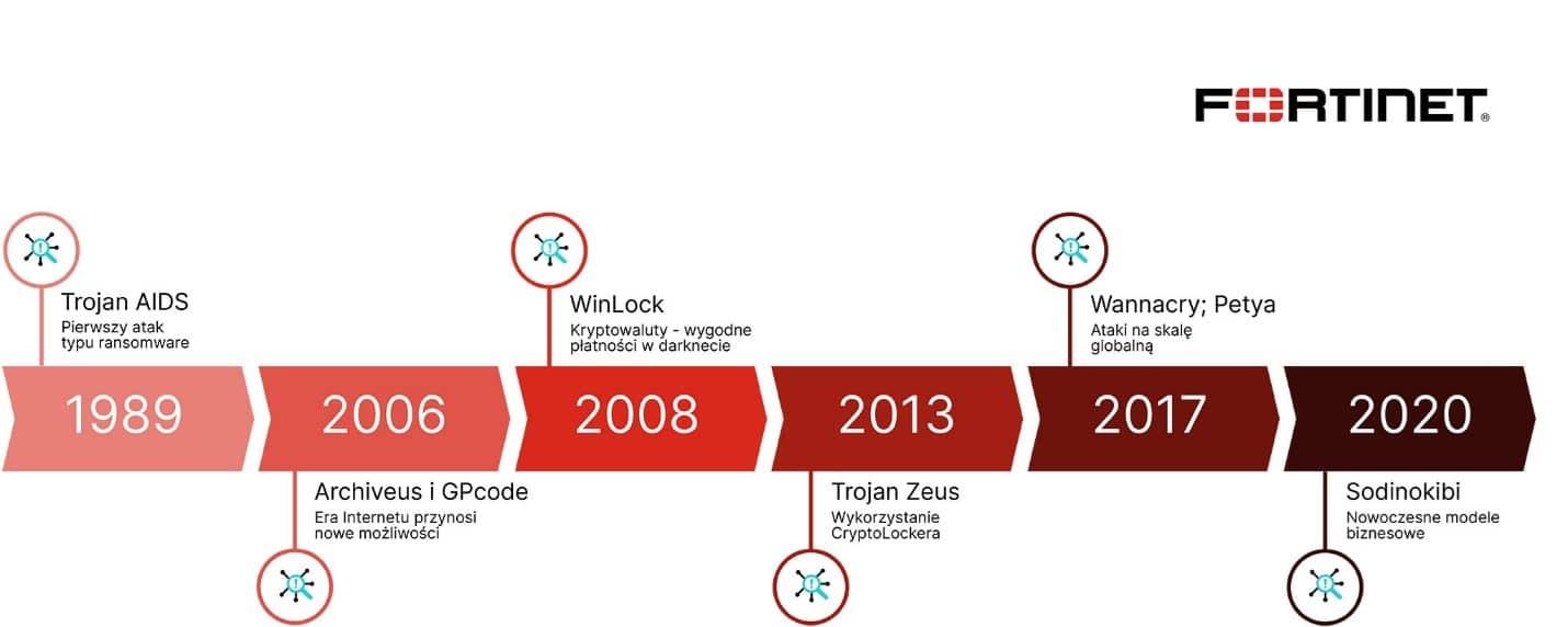 Od dyskietek do zaawansowanych modeli biznesowych – ransomware ma już ponad 30 lat