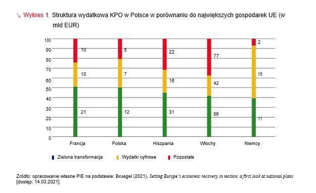 Struktura wydatkowa KPO w Polsce