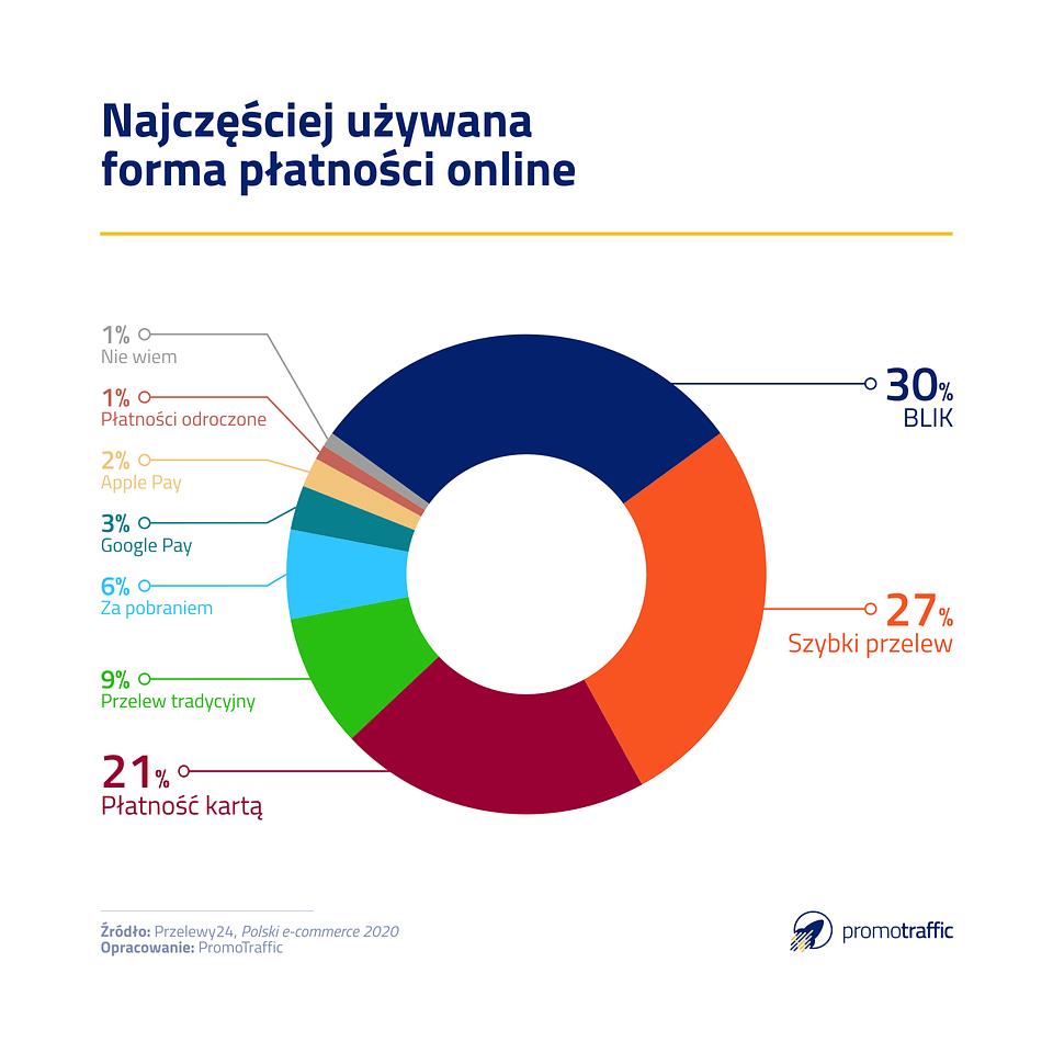 polski e-konsument płatności