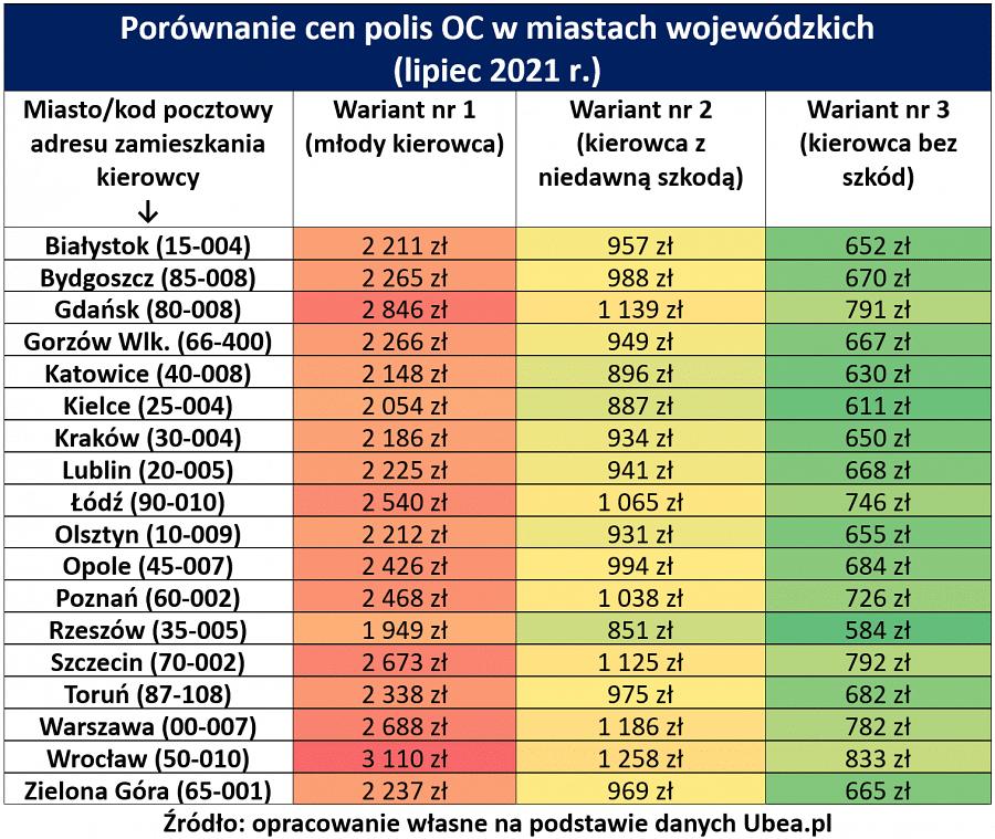 porównanie cen polis OC