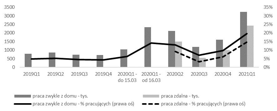 Statystyki pracy z domu i pracy zdalnej w Polsce