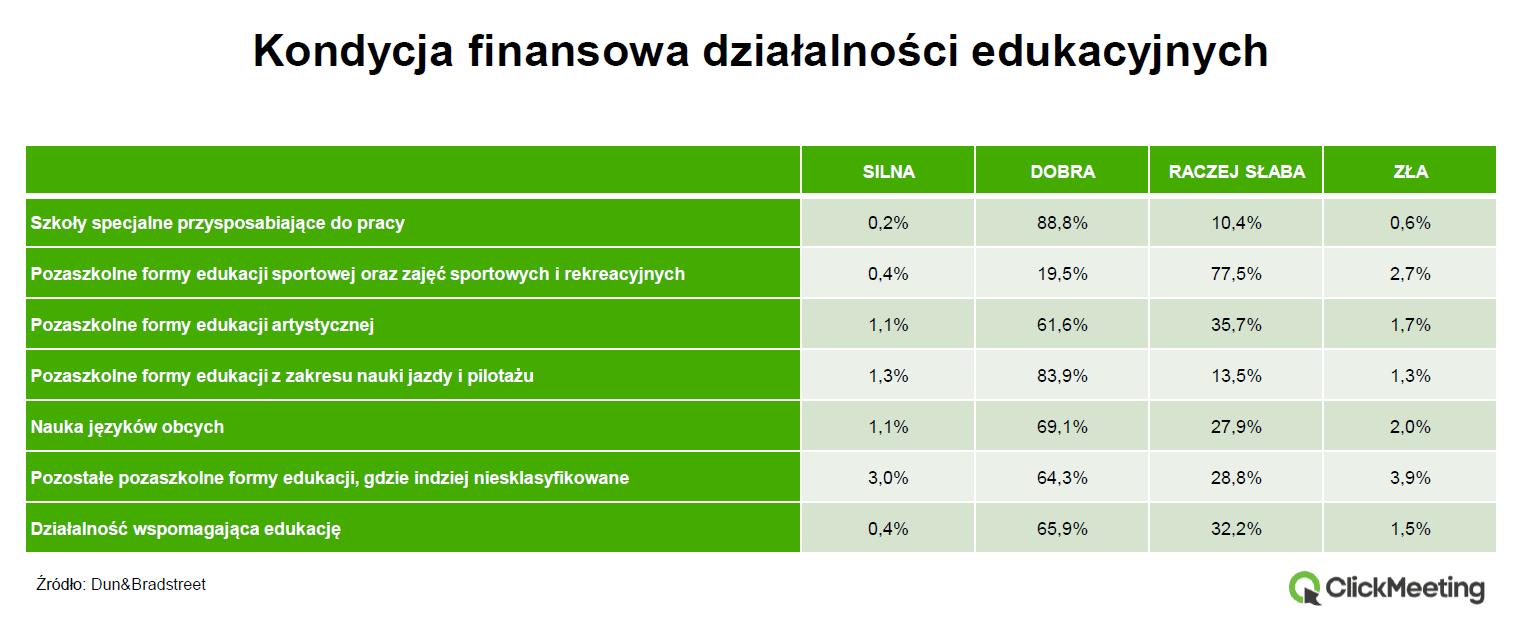 ClickMeeting_edukacja_Kondycja_finansowa